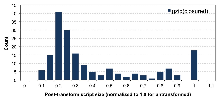 JavaScript minification study